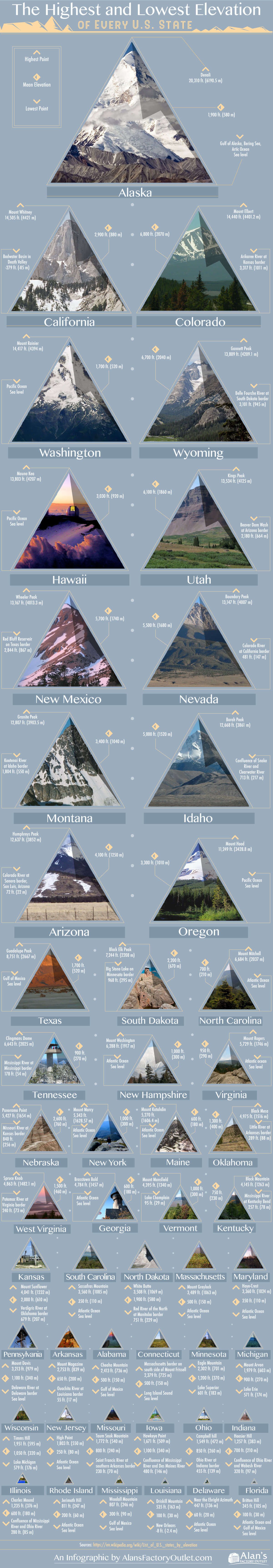 highest-lowest-elevation-of-every-state.jpg