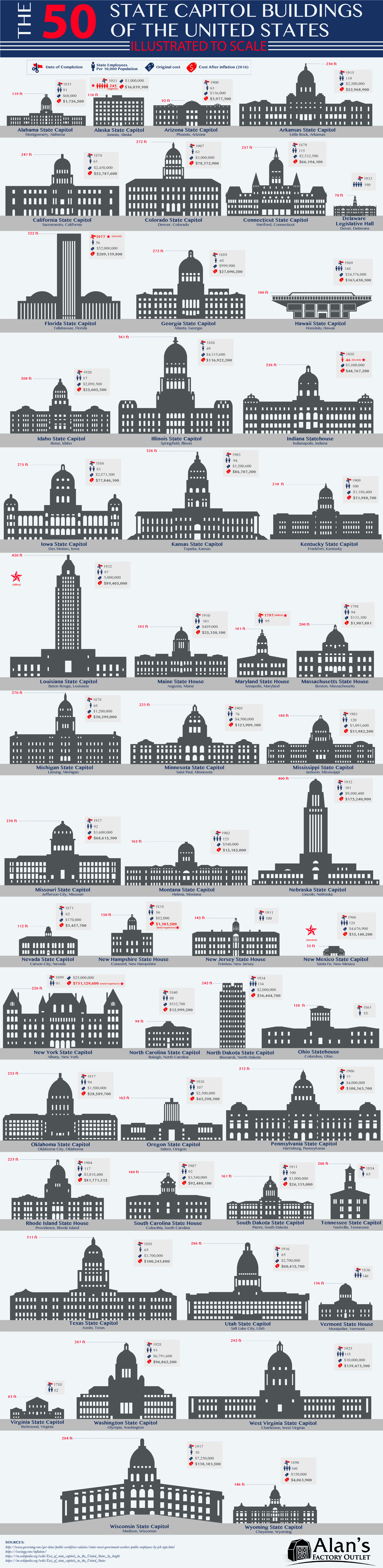 The 50 State Capitol Buildings of the United States Illustrated to Scale - AlansFactoryOutlet.com - Infographic
