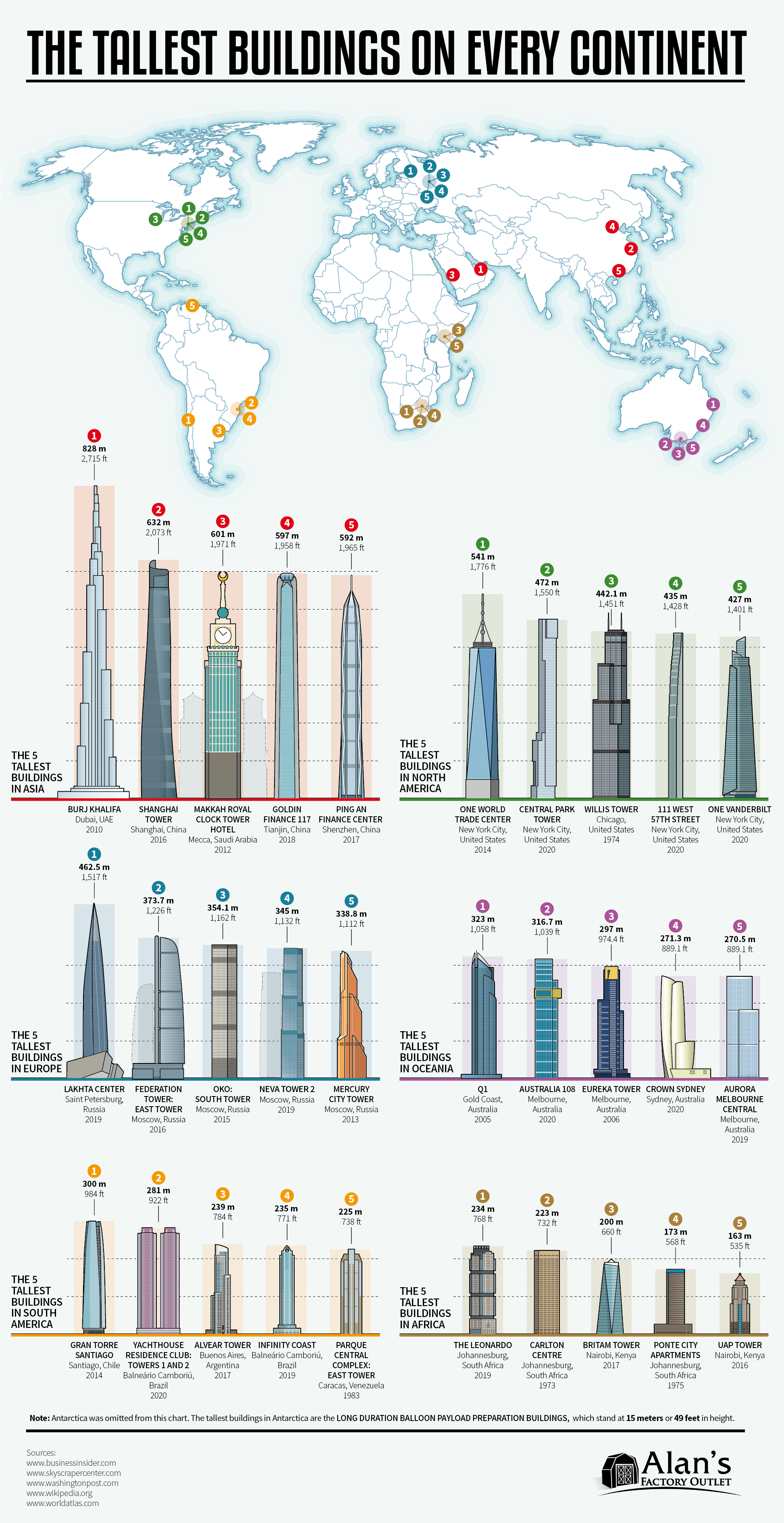 The Tallest Buildings on Every Continent - AlansFactoryOutlet.com - Infographic