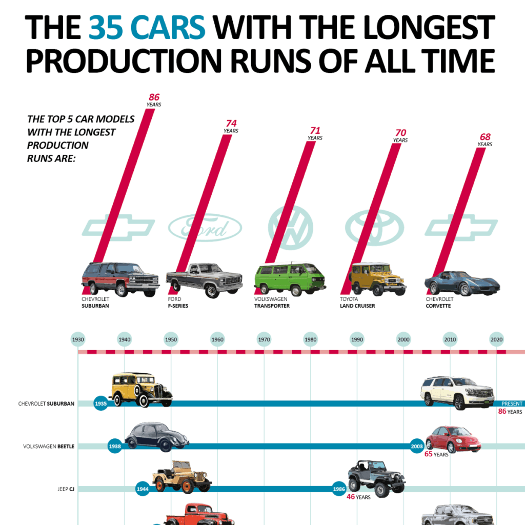 35 Cars With the Longest Production Runs